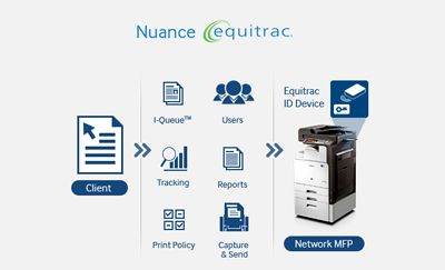 Equitrac | Southwest Office Systems